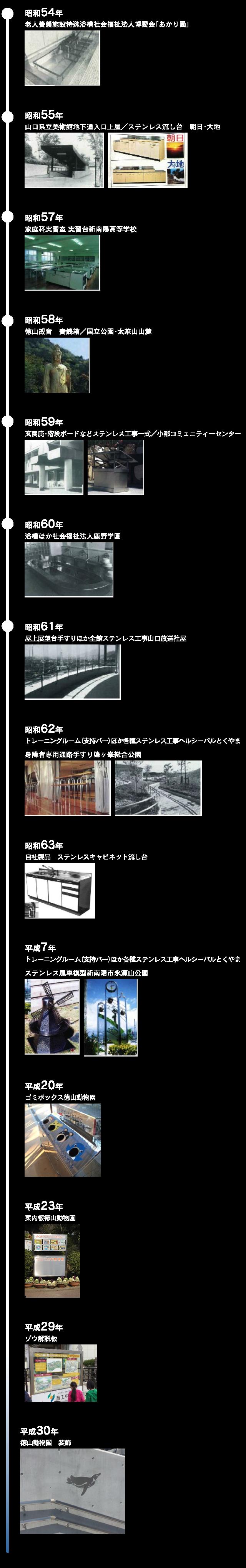 製品の歴史